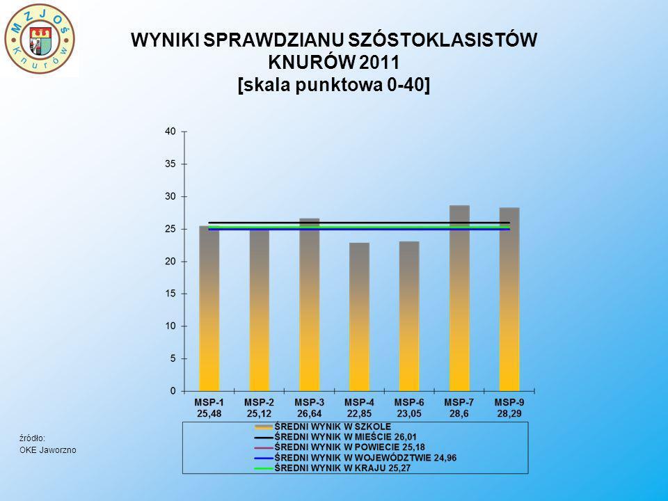 WYNIKI SPRAWDZIANU SZÓSTOKLASISTÓW KNURÓW 2011 [skala punktowa 0-40]